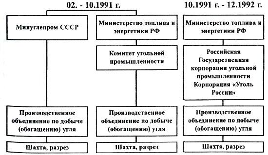 Файл:Углепром СССР-16.jpg