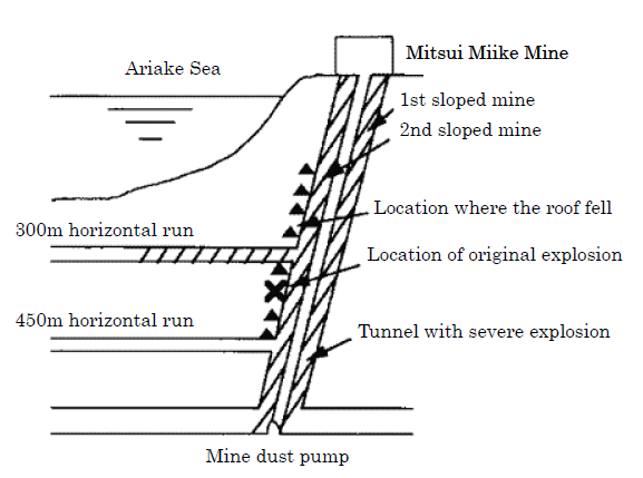 Файл:Omuta Coal Mining Disaster.png