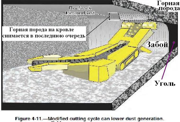 Файл:Обеспыливание при добыче угля в шахтах США. Фиг. 4.11 Уменьшение запылённости за счёт режима работы.jpg
