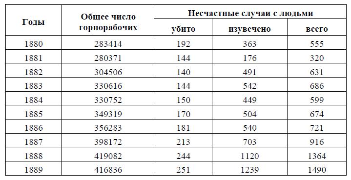 Файл:Аварии на шахтах Российской империи.png