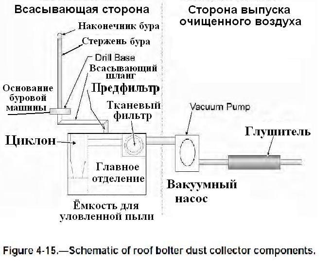 Файл:Обеспыливание при добыче угля. Фиг. 4.15 Пылеуловитель, используемый при сверлении отверстий.jpg