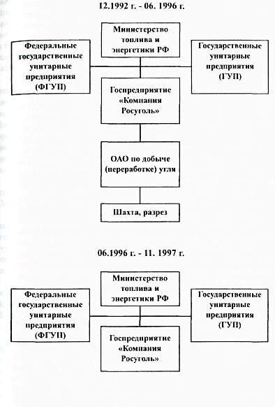 Файл:Углепром России-1.jpg