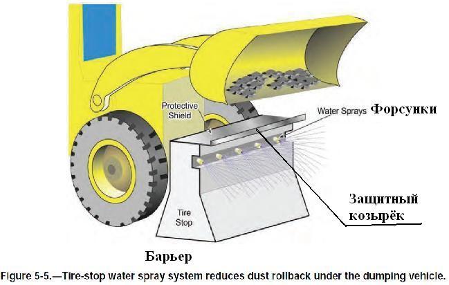 Файл:Обеспыливание при добыче угля в шахтах США. Фиг. 5.5 Система распыления воды уменьшает пылеобразование при выгрузке угля.jpg