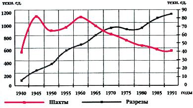 Файл:Углепром СССР-13.jpg