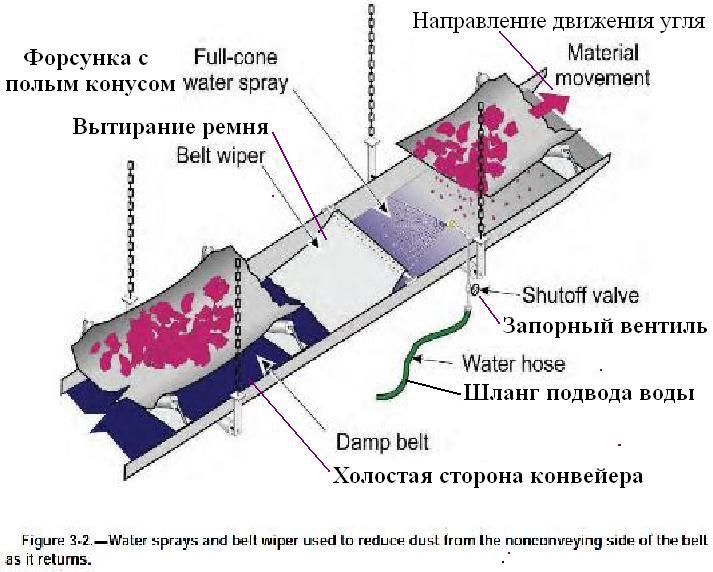 Файл:Обеспыливание при добыче угля в шахтах США. Фиг. 3.2 Распыление воды и вытирание не несущей стороны ленты конвейера.jpg