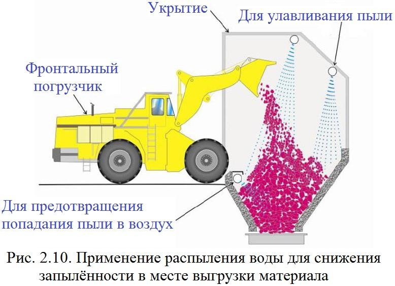 Файл:Обеспыливание 2012 Рис. 02.10.jpg