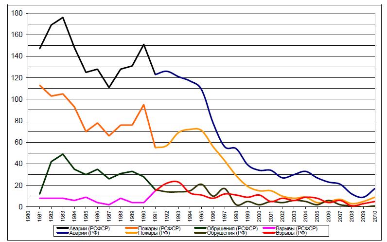 Файл:Аварии на шахтах СССР.png