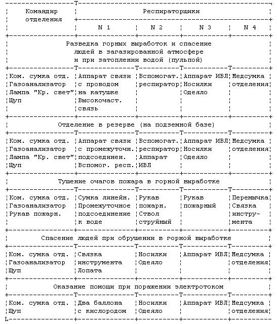 Устав ВГСЧ Приложение 6.png