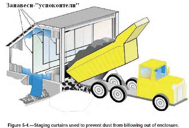 Файл:Обеспыливание при добыче угля в шахтах США. Фиг. 5.4 Подвижная занавесь предотвращает распространение пыли из укрытия.jpg
