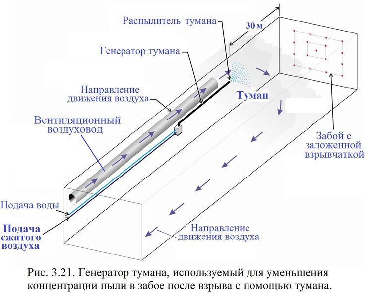 Файл:Обеспыливание 2012 Рис. 03.21.jpg