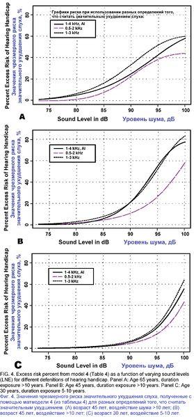 Файл:Occupational Noise Exposure рис 4.jpg