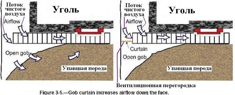 Файл:Обеспыливание при добыче угля в шахтах США. Фиг. 3.5 Использование занавеси для увеличения воздухообмена в забое.jpg