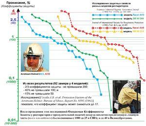 Коефициенти на защита филтриращи респиратори с принудително подаване на воздух PAPR-ru.jpg