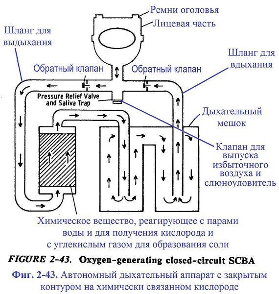 Файл:Фиг. 2-43. Автономный дыхательный аппарат с закрытым контуром на химически связанном кислороде.jpg