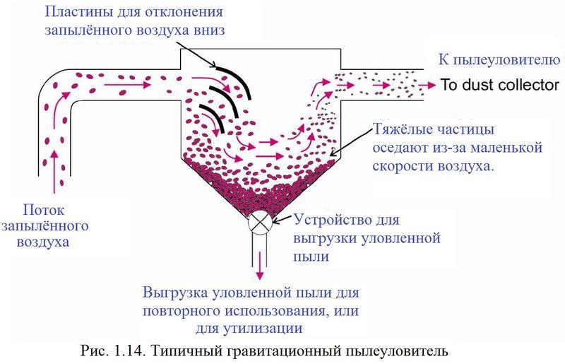 Файл:Обеспыливание 2012 Рис. 01.14.jpg