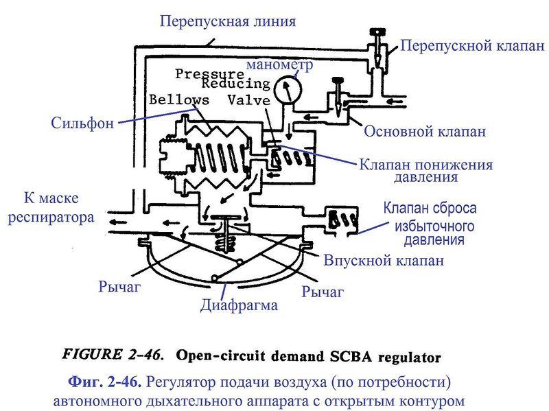 Файл:Фиг. 46. Регулятор подачи воздуха (по потребности) автономного дыхательного аппарата с открытым контуром.jpg