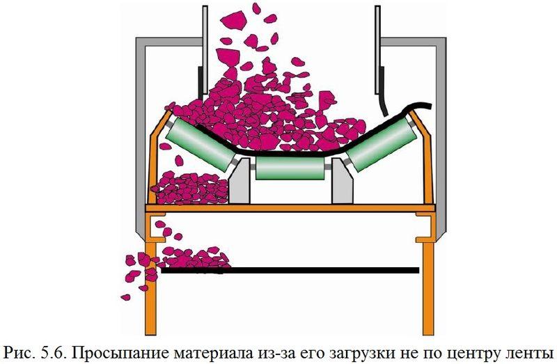 Файл:Обеспыливание 2012 Рис. 05.06.jpg