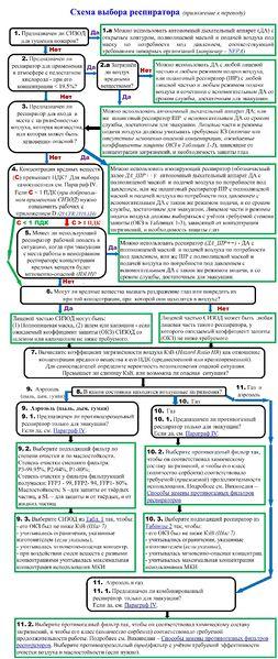 Файл:Схема выбора респиратора (ЕС и РФ).JPG
