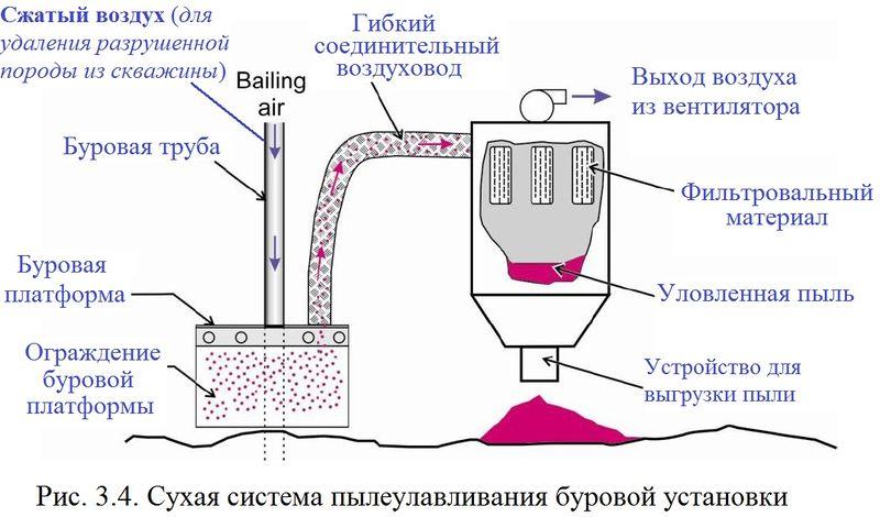 Файл:Обеспыливание 2012 Рис. 03.04.jpg