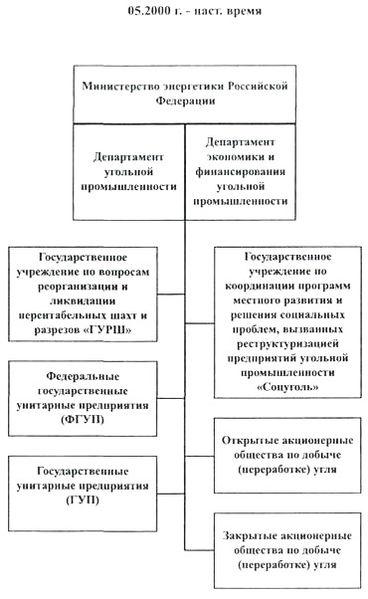 Файл:Углепром России-3.jpg