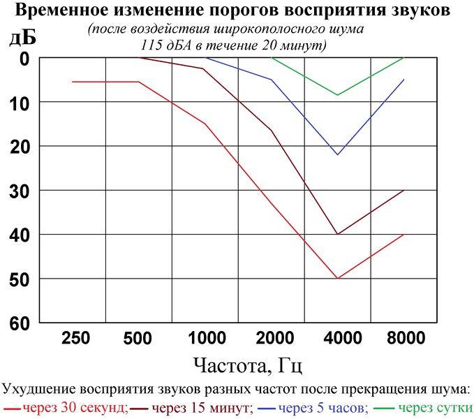Файл:Временное смещение порогов восприятия звуков разных частот - 2.jpg