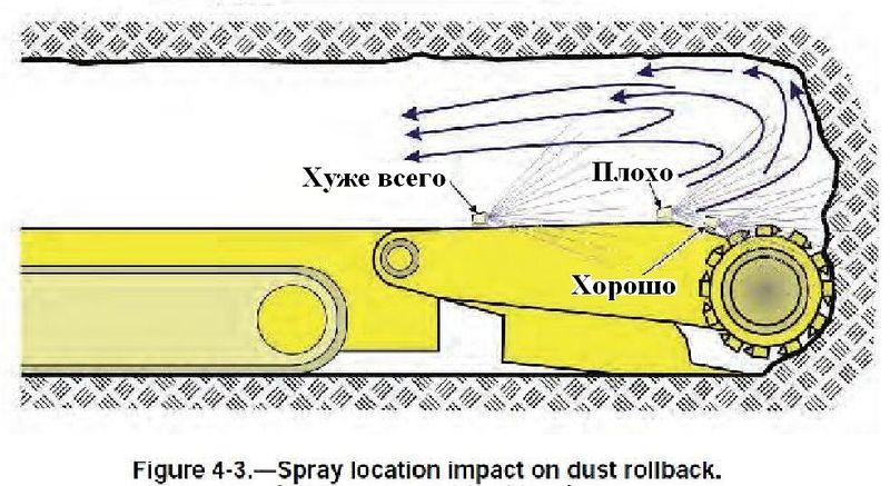 Файл:Обеспыливание при добыче угля в шахтах США. Фиг. 4.3 Расположение форсунок влияет смещение пыли назад.jpg