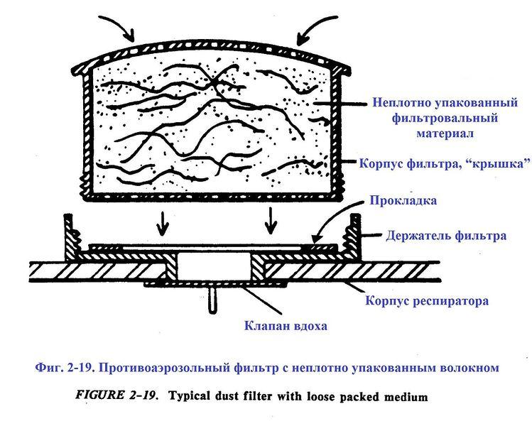 Файл:Фиг. 2-19. Противоаэрозольный фильтр с неплотно упакованным волокном.jpg