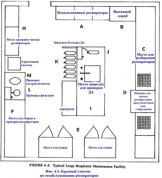 Файл:Фиг. 4-3. Крупный участок по техобслуживанию респираторов.JPG