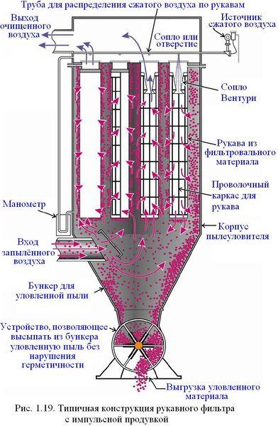 Файл:Обеспыливание 2012 Рис. 01.19.JPG
