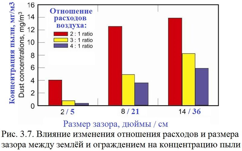 Файл:Обеспыливание 2012 Рис. 03.07.jpg