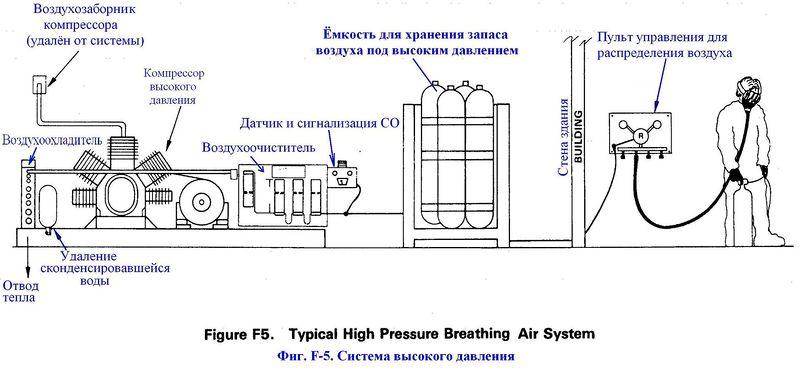 Файл:Фиг. F-5. Система высокого давления.JPG