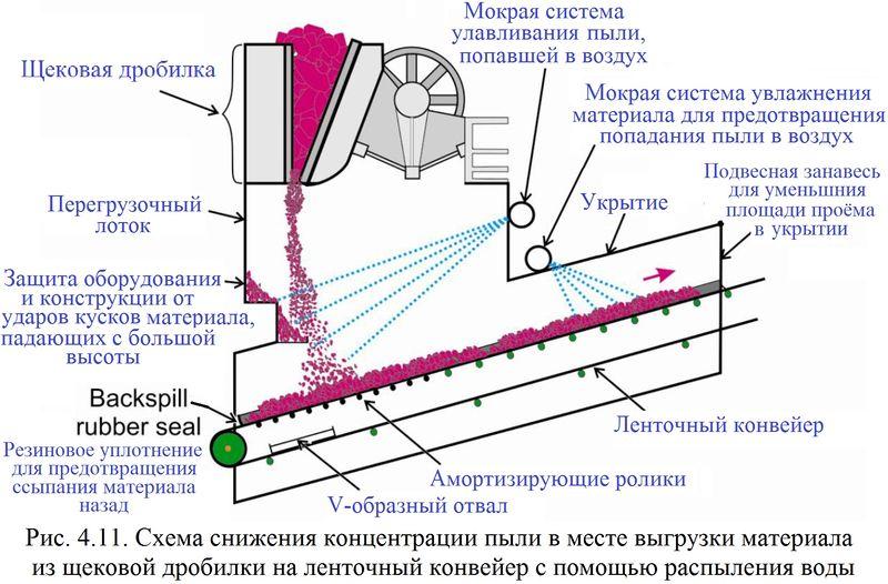 Файл:Обеспыливание 2012 Рис. 04.11.jpg