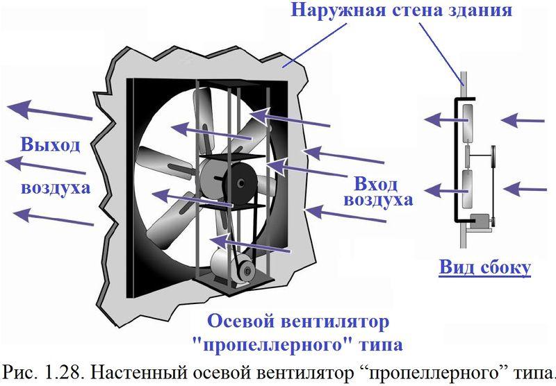 Файл:Обеспыливание 2012 Рис. 01.28.jpg
