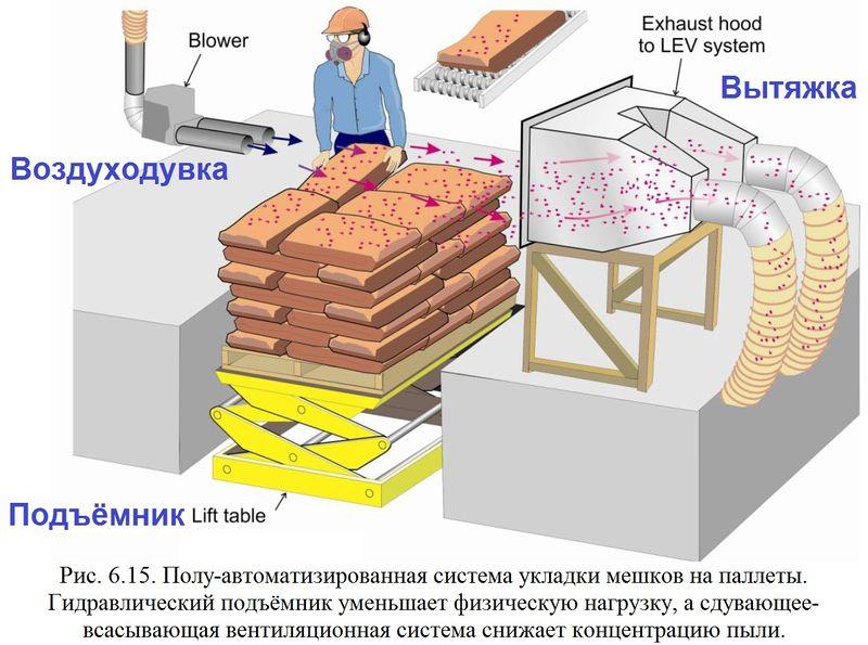 Файл:Обеспыливание 2012 Рис. 06.15.jpg
