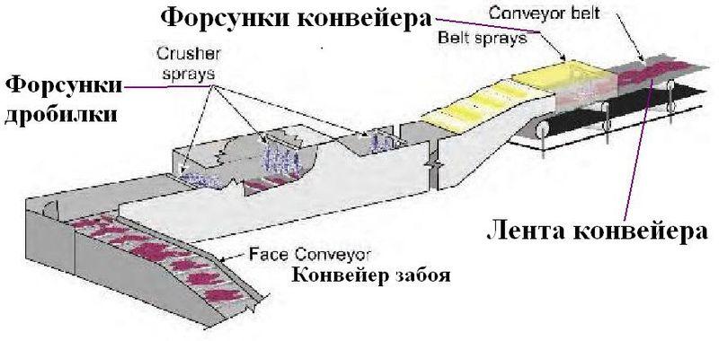 Файл:Обеспыливание при добыче угля в шахах США. Фиг. Фиг.3.3 Укрытия мест перегрузки и дробления угля и расположение водяных форсунок.jpg