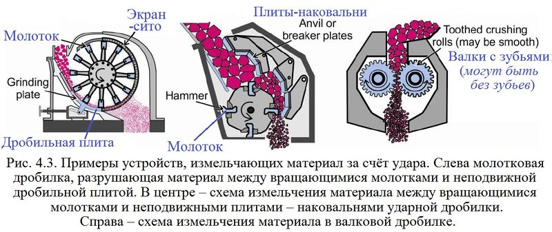 Файл:Обеспыливание 2012 Рис. 04.03.jpg