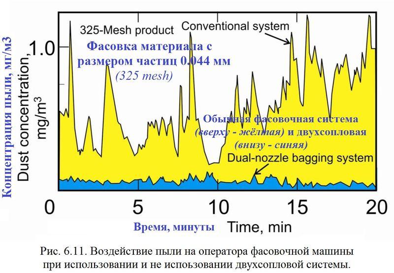Файл:Обеспыливание 2012 Рис. 06.11.JPG