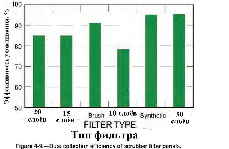 Файл:Обеспыливание при добыче угля в шахтах США. Фиг. 4.9 Эффективность пылеулавливания фильтров скруббера.jpg