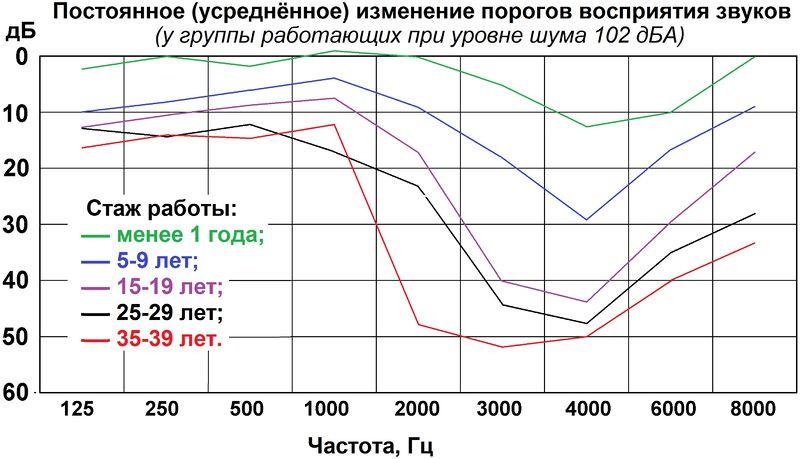 Файл:Постоянное ухудшение слуха 102 дБА.jpg