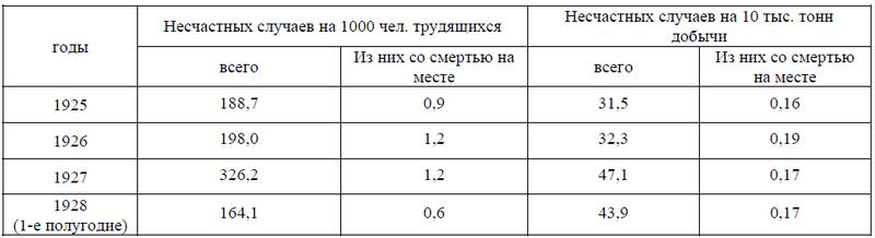 Файл:Аварии на шахтах СССР-1.png
