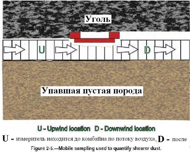 Файл:Обеспыливание при добыче угля в шахах США. Фиг. 2.4 Индивидуальный пробоотборный насос, циклон и кассета с фильтром.jpg