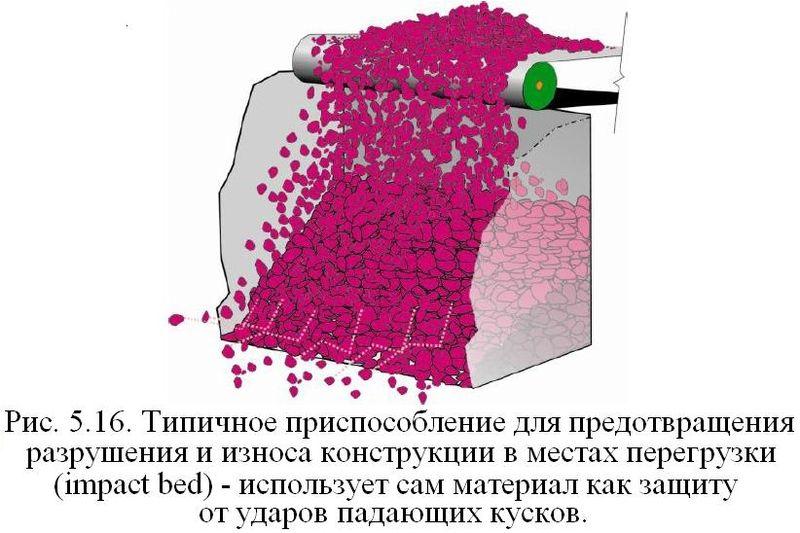 Файл:Обеспыливание 2012 Рис. 05.16.JPG