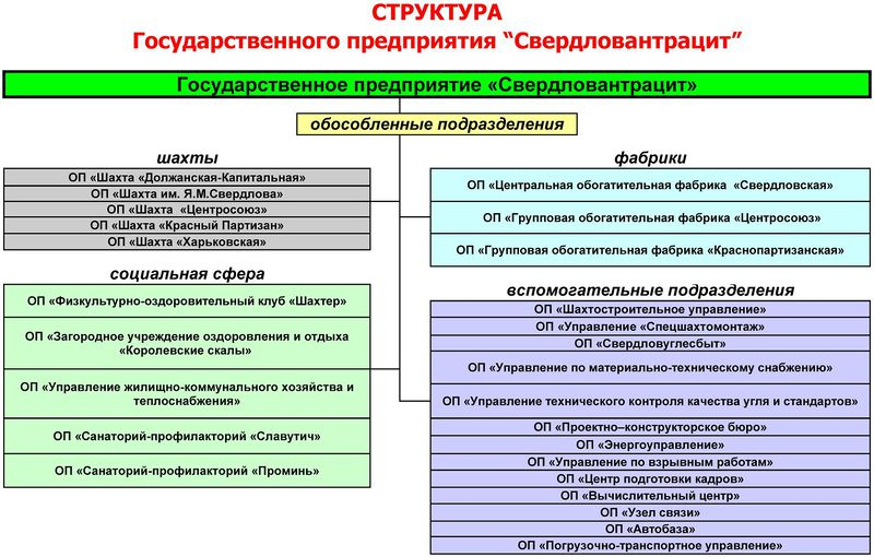 Файл:Свердловантрацит-1.jpg