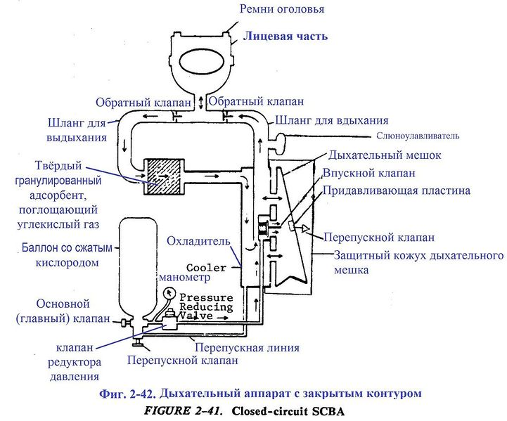 Файл:Фиг. 2-41. Дыхательный аппарат с закрытым контуром.JPG