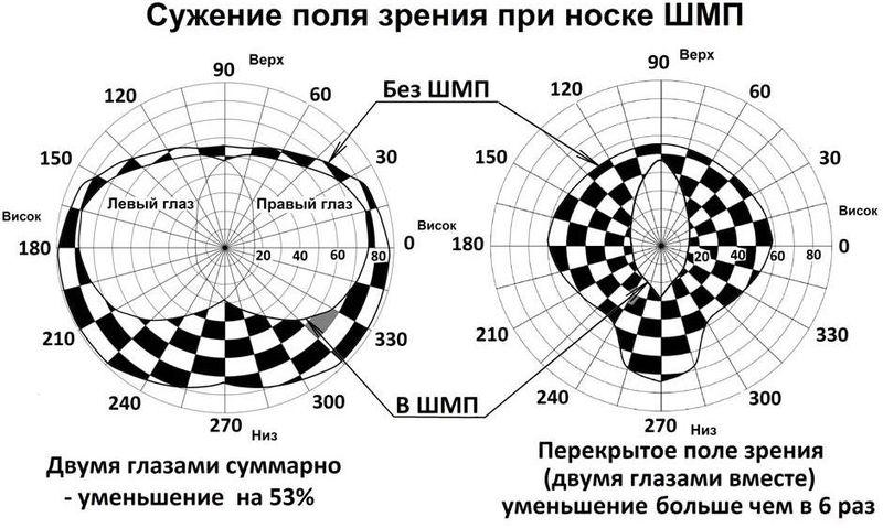 Файл:Сужение поля зрения при носке маски СИЗОД - ШМП.JPG