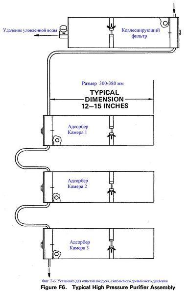 Файл:Фиг. F-6. Установка для очистки воздуха, сжимаемого до высокого давления.JPG