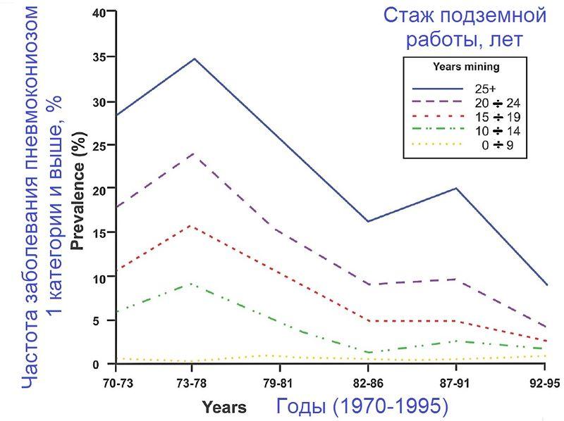 Файл:NIOSH-2011-01+ Рисунок 1 из обзора профзаболеваний шахтёров.jpg