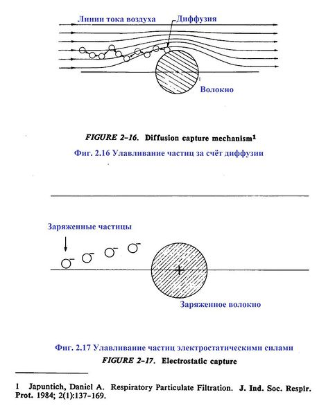Файл:Фиг. 2-16-17. Принципы улавливания аэрозоля.jpg