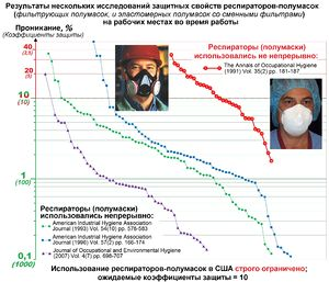 Workplace Protection Factors of Half Mask Respirators-ru.jpg