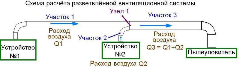 Файл:Схема разветвлённой вентиляционной сети.jpg